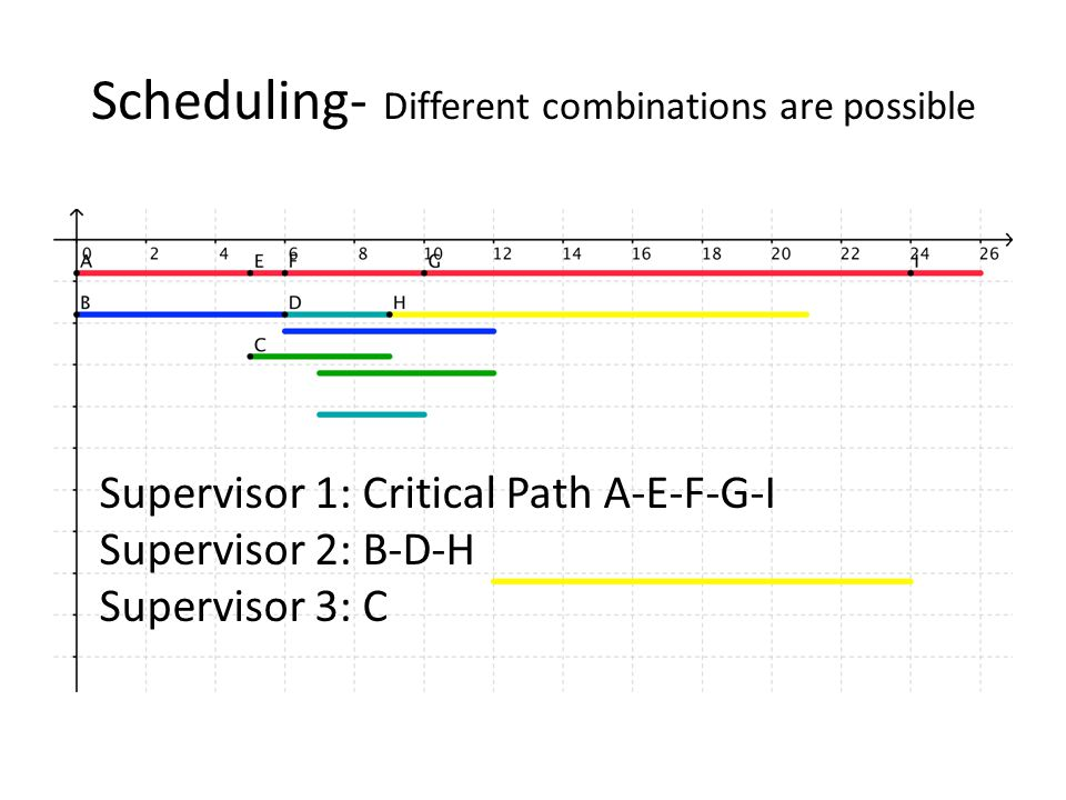 Scheduling- Different combinations are possible Supervisor 1: Critical Path A-E-F-G-I Supervisor 2: B-D-H Supervisor 3: C