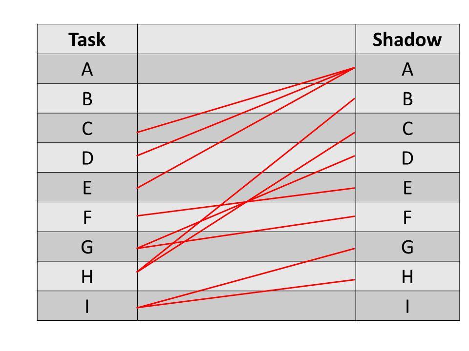 TaskShadow AA BB CC DD EE FF GG HH II