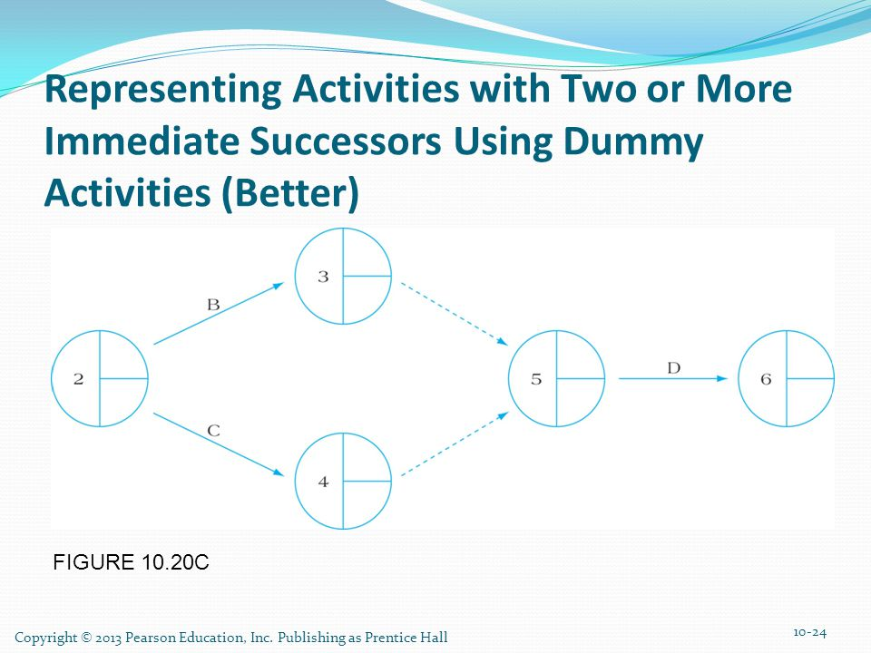 FIGURE 10.20C Representing Activities with Two or More Immediate Successors Using Dummy Activities (Better) 10-24 Copyright © 2013 Pearson Education,