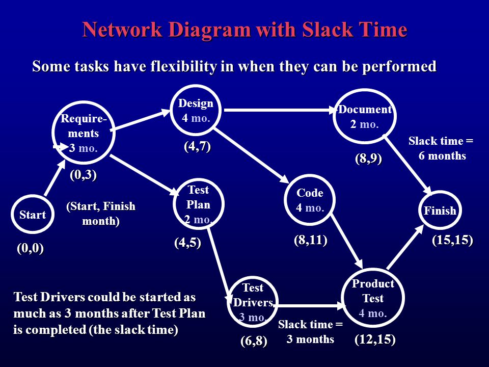 Network Diagram with Slack Time (6,8) Start Require- ments 3 mo.
