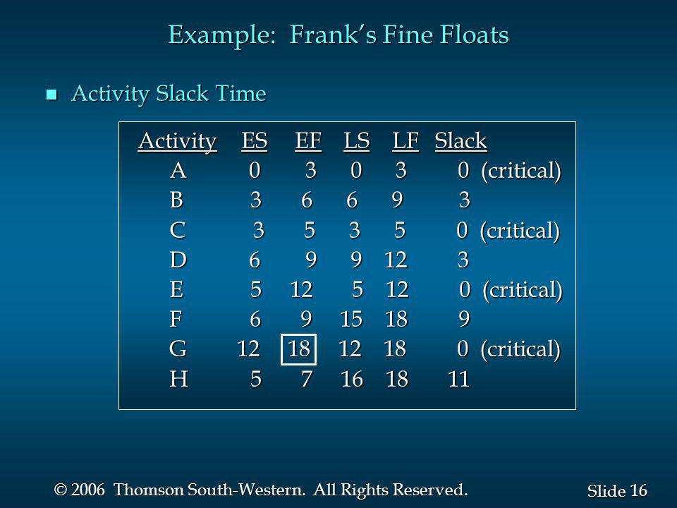 16 Slide © 2006 Thomson South-Western. All Rights Reserved. Example: Franks Fine Floats n Activity Slack Time Activity ES EF LS LF Slack Activity ES E