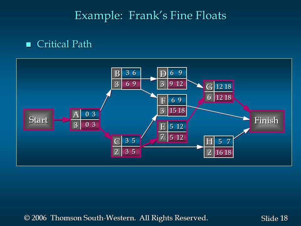 18 Slide © 2006 Thomson South-Western. All Rights Reserved. Example: Franks Fine Floats n Critical Path Start Finish B 3 D 3 A 3 C 2 G 6 F 3 H 2 E 7 0