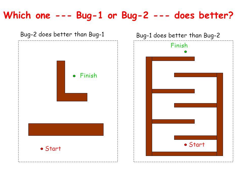 Start Finish Start Finish Bug-2 does better than Bug-1 Bug-1 does better than Bug-2 Which one --- Bug-1 or Bug-2 --- does better?