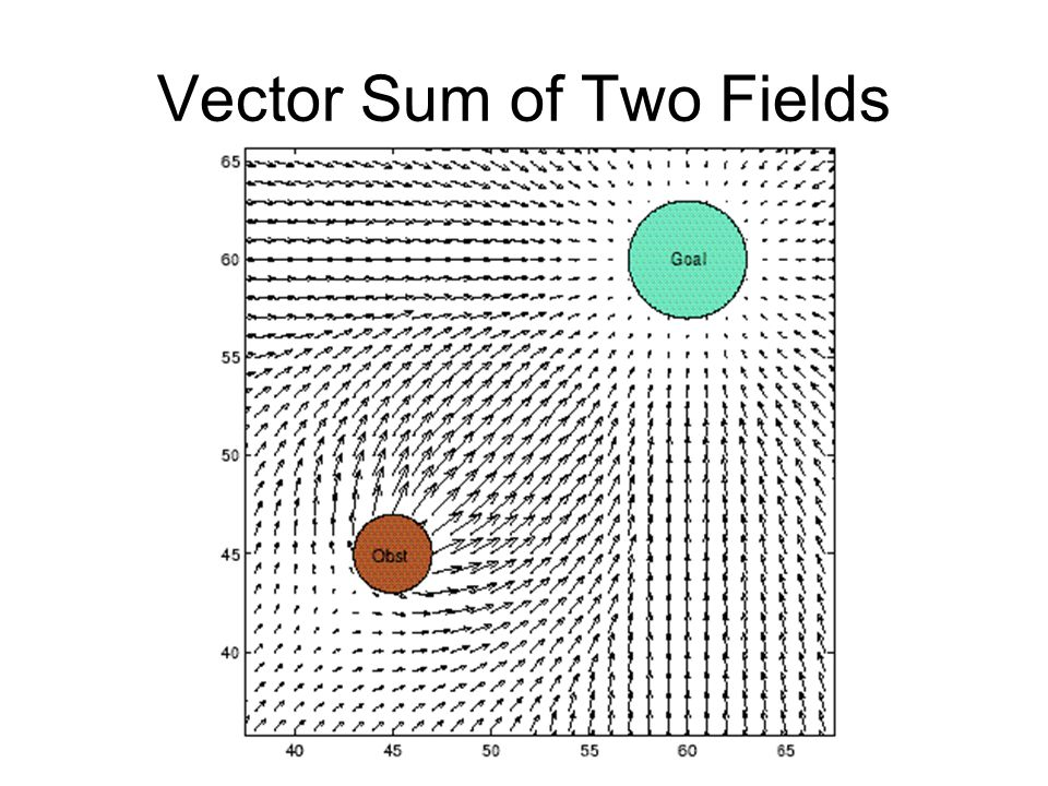 Vector Sum of Two Fields