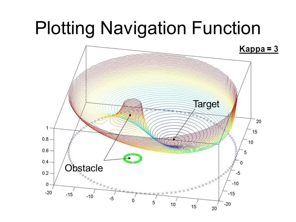 Plotting Navigation Function Kappa = 3 Obstacle Target