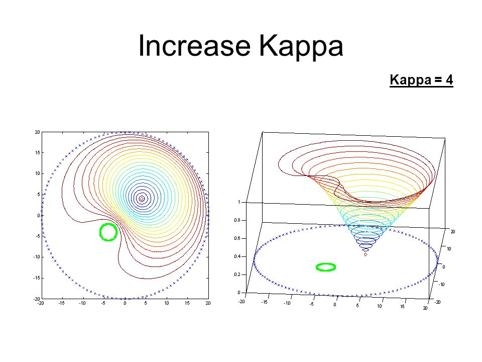 Increase Kappa Kappa = 4