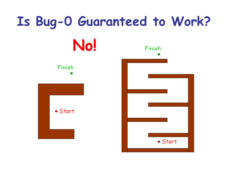 Is Bug-0 Guaranteed to Work? Start Finish Start Finish No!
