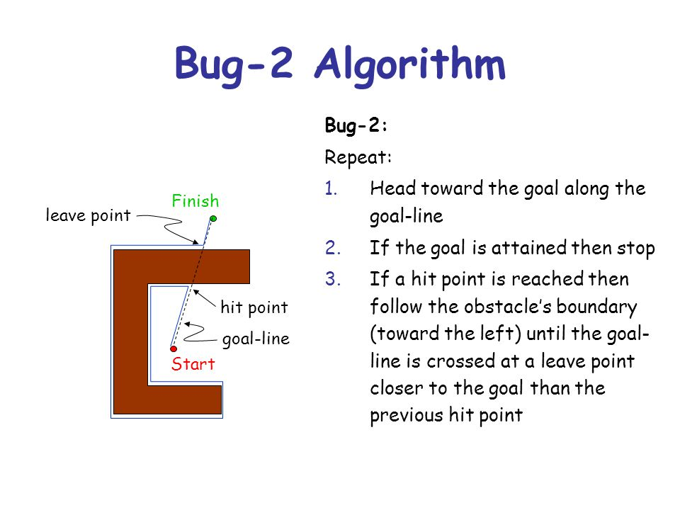 Bug-2 Algorithm Bug-2: Repeat: 1.Head toward the goal along the goal-line 2.If the goal is attained then stop 3.If a hit point is reached then follow