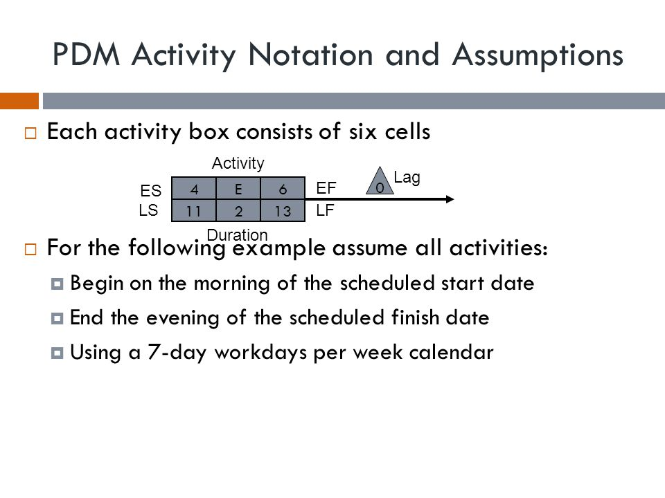 PDM Activity Notation and Assumptions Each activity box consists of six cells For the following example assume all activities: Begin on the morning of the scheduled start date End the evening of the scheduled finish date Using a 7-day workdays per week calendar 4E6 11213 ES EF Activity Duration LSLF 0 Lag