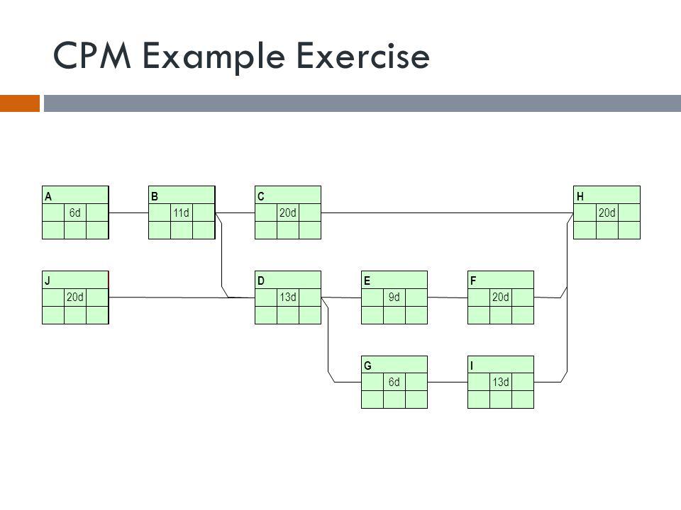 CPM Example Exercise A 6d B 11d C 20d H J D 13d E 9d F 20d G 6d I 13d FSFFSSSF