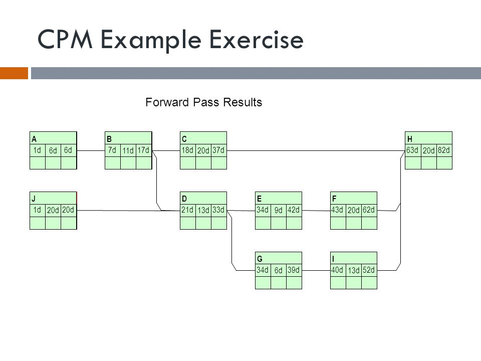 CPM Example Exercise Forward Pass Results A 6d B 11d C 20d H J D 13d E 9d F 20d G 6d I 13d 1d6d7d17d18d37d63d82d 1d20d21d33d34d42d43d62d 34d39d40d52d
