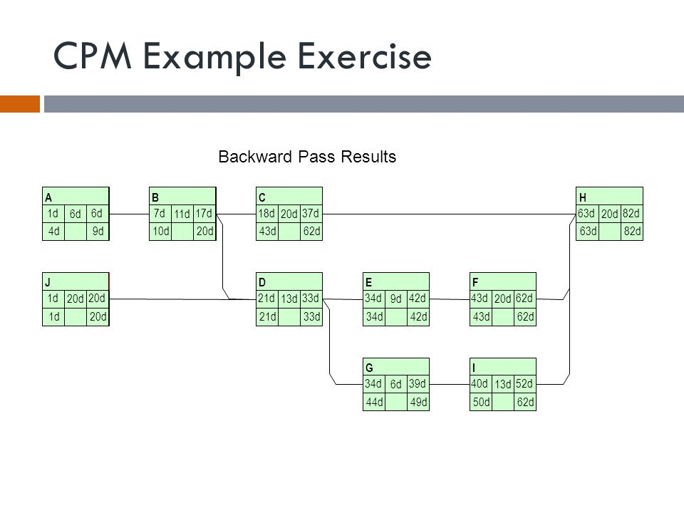 CPM Example Exercise Backward Pass Results A 6d B 11d C 20d H J D 13d E 9d F 20d G 6d I 13d 1d6d7d17d18d37d63d82d 1d20d21d33d34d42d43d62d 34d39d40d52d