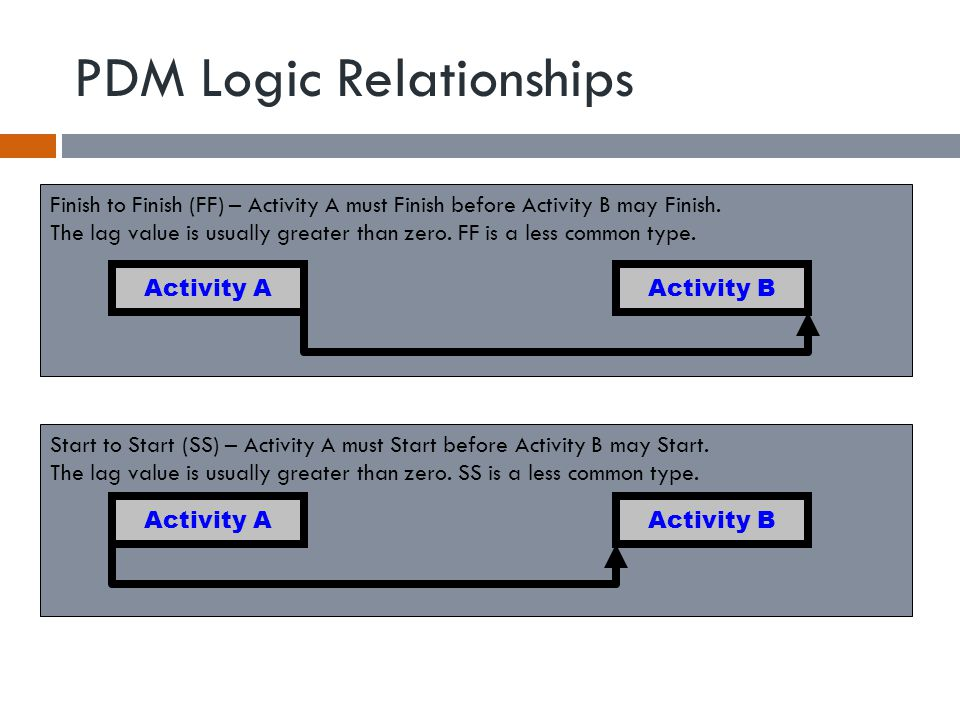 PDM Logic Relationships Finish to Finish (FF) – Activity A must Finish before Activity B may Finish.