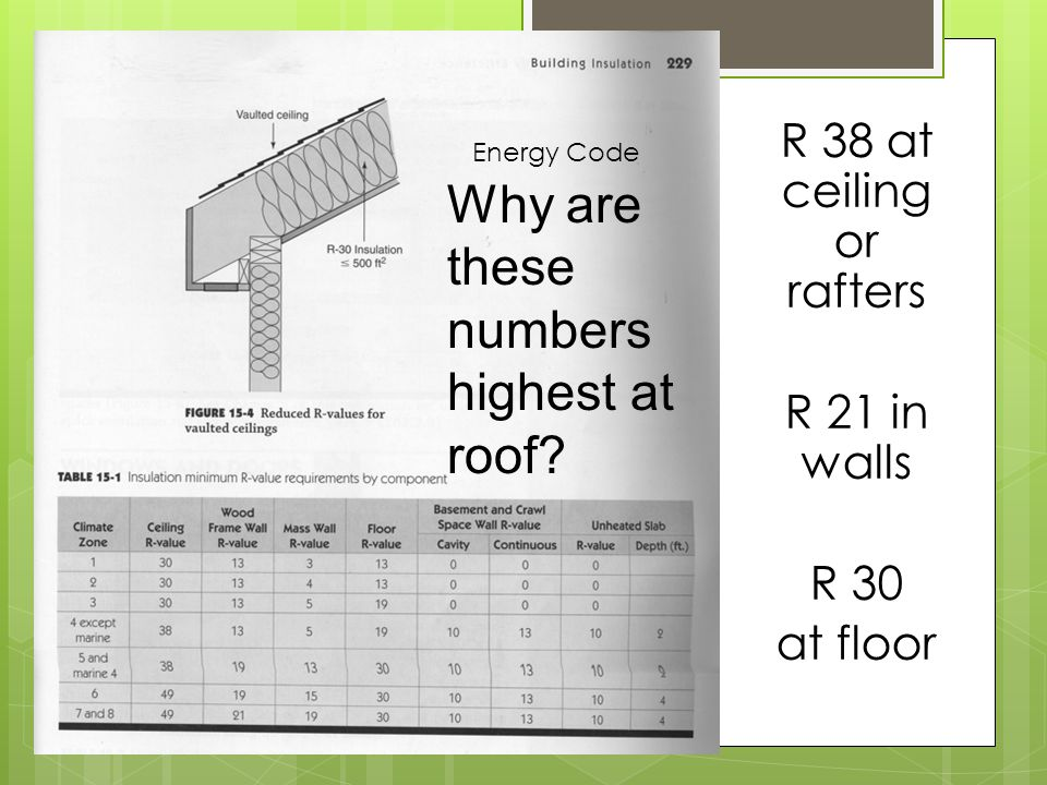 R 38 at ceiling or rafters R 21 in walls R 30 at floor Energy Code Why are these numbers highest at roof?