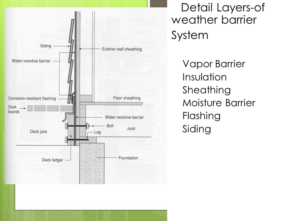 Detail Layers-of weather barrier System Vapor Barrier Insulation Sheathing Moisture Barrier Flashing Siding
