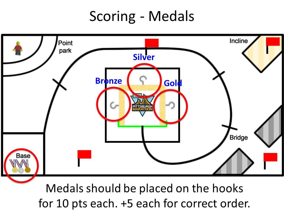 Scoring - Medals Medals should be placed on the hooks for 10 pts each. +5 each for correct order. Bronze Silver Gold