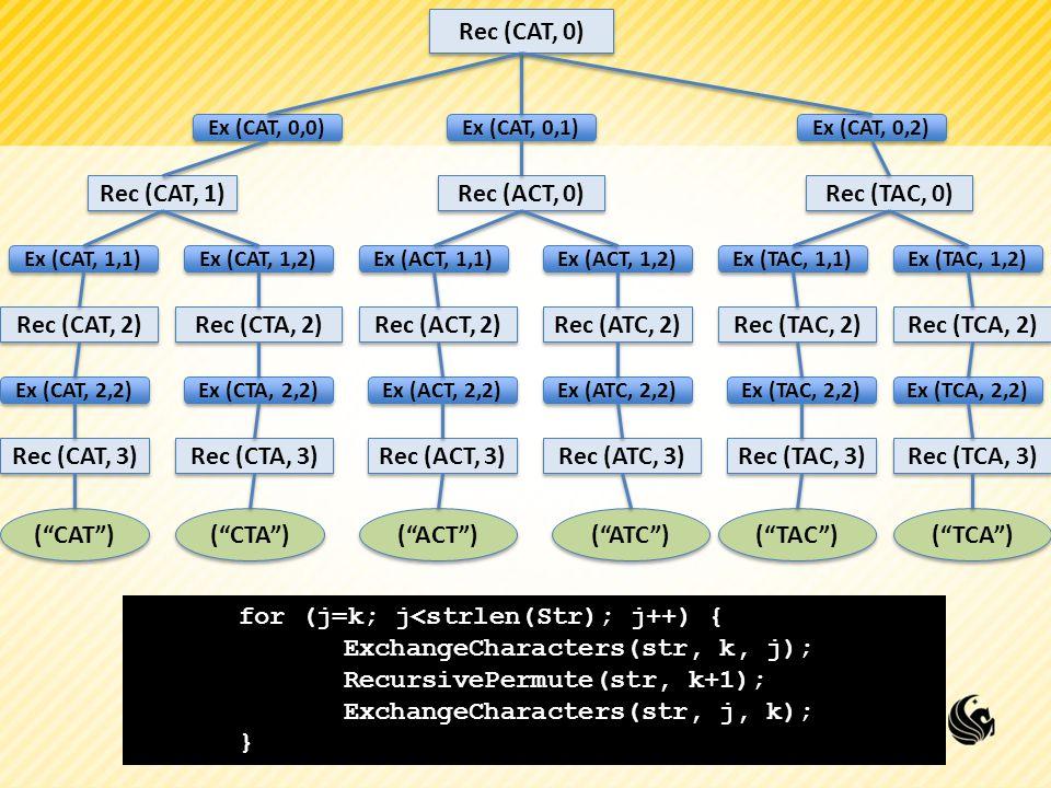 Rec (CAT, 0) Rec (CAT, 1) Rec (CAT, 2) Rec (CAT, 3) Rec (ACT, 0) (CAT) Ex (CAT, 1,1) Ex (CAT, 1,2) Rec (CTA, 2) Ex (CAT, 2,2) Ex (CAT, 0,0) Ex (CTA, 2,2) Rec (CTA, 3) (CTA) Ex (CAT, 0,1) Ex (CAT, 0,2) Rec (ACT, 2) Rec (ACT, 3) (ACT) Ex (ACT, 1,1) Ex (ACT, 1,2) Rec (ATC, 2) Ex (ACT, 2,2) Ex (ATC, 2,2) Rec (ATC, 3) (ATC) Rec (TAC, 0) Rec (TAC, 2) Rec (TAC, 3) (TAC) Ex (TAC, 1,1) Ex (TAC, 1,2) Rec (TCA, 2) Ex (TAC, 2,2) Ex (TCA, 2,2) Rec (TCA, 3) (TCA) for (j=k; j<strlen(Str); j++) { ExchangeCharacters(str, k, j); RecursivePermute(str, k+1); ExchangeCharacters(str, j, k); }