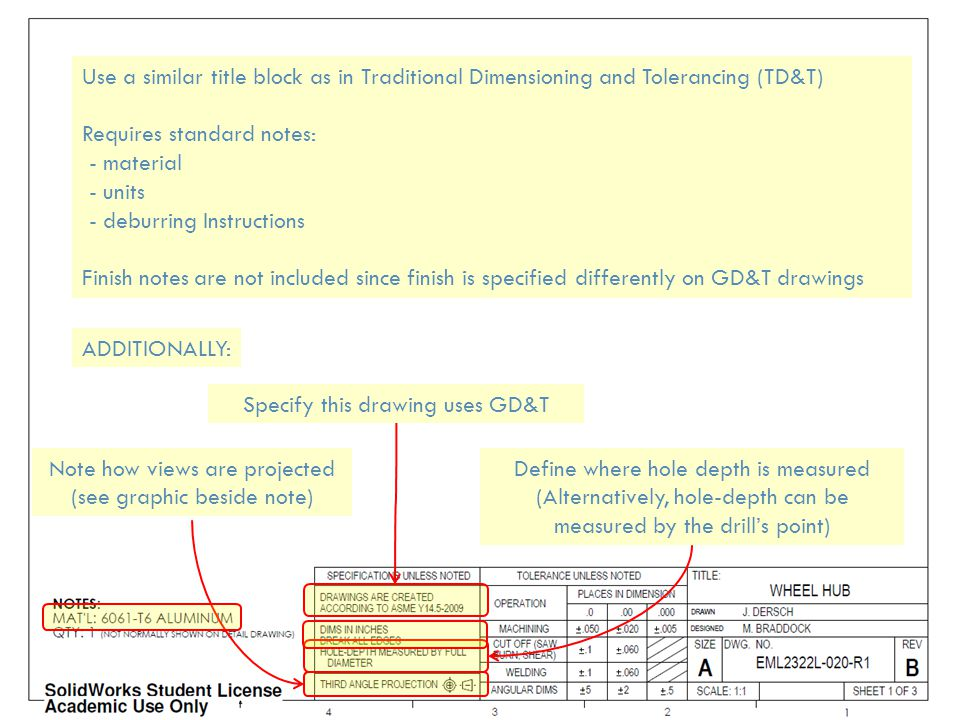 Use a similar title block as in Traditional Dimensioning and Tolerancing (TD&T) Requires standard notes: - material - units - deburring Instructions F