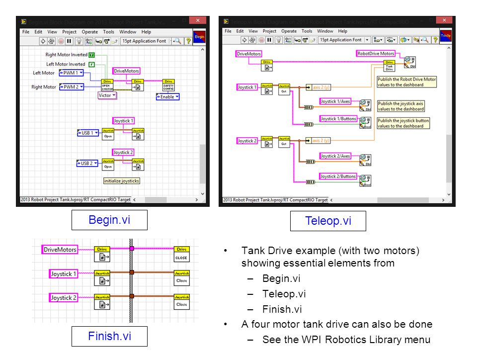 Tank Drive example (with two motors) showing essential elements from –Begin.vi –Teleop.vi –Finish.vi A four motor tank drive can also be done –See the WPI Robotics Library menu Begin.vi Teleop.vi Finish.vi