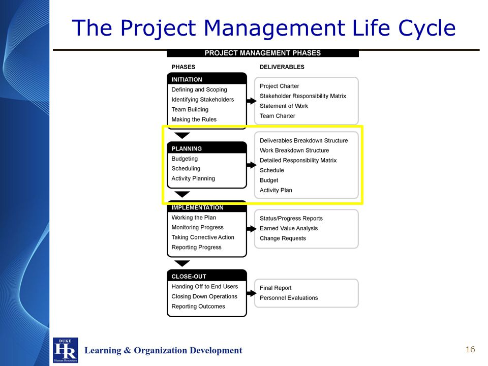 The Project Management Life Cycle 16