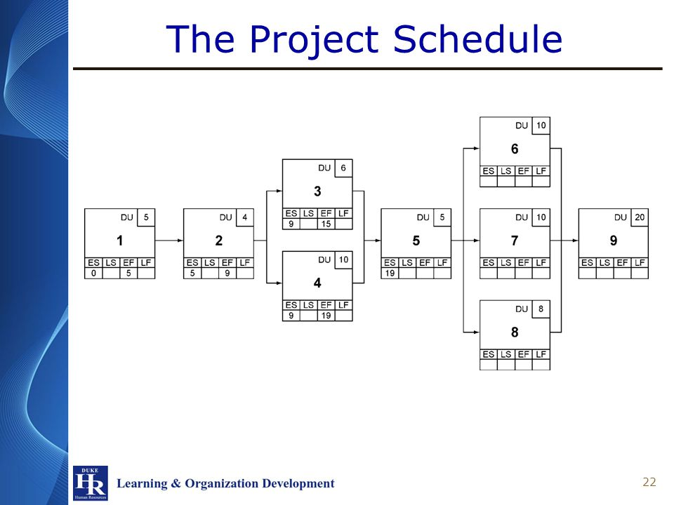 The Project Schedule 22