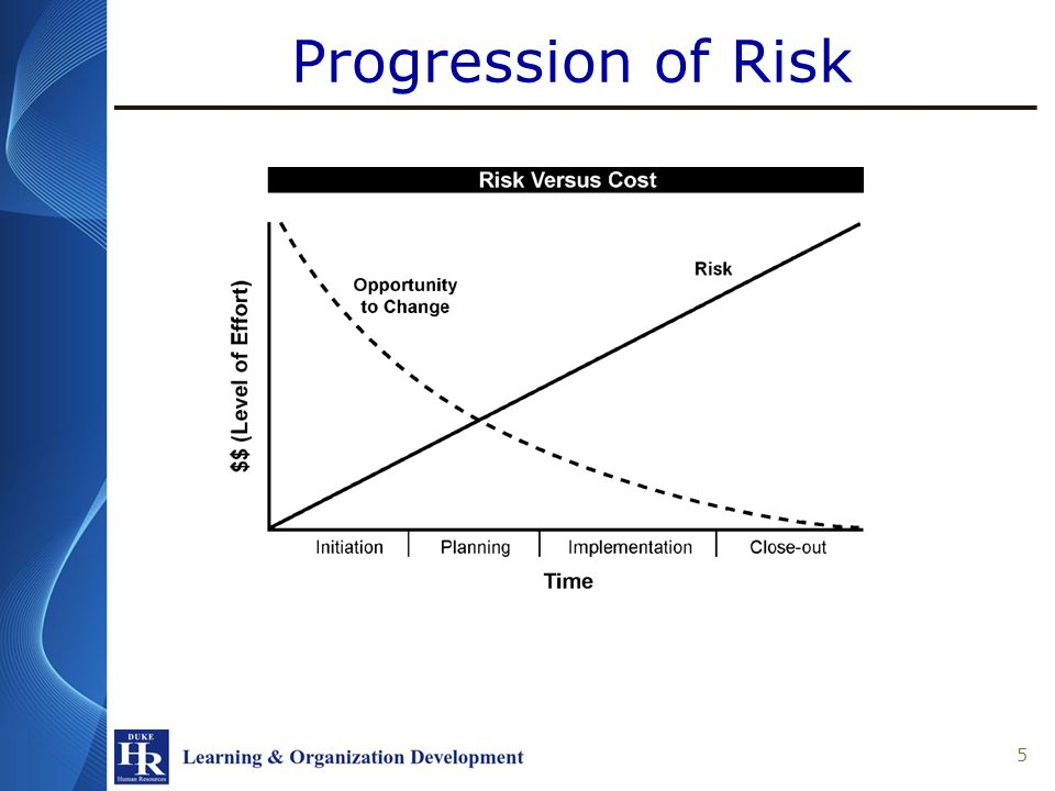 Progression of Risk 5