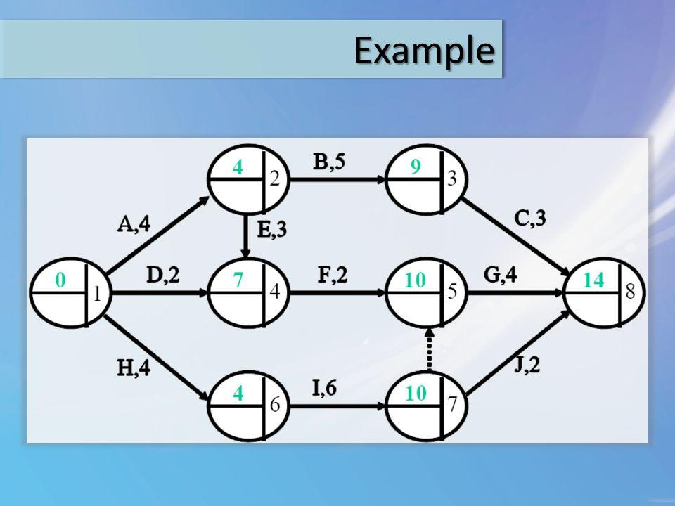 ExampleExample