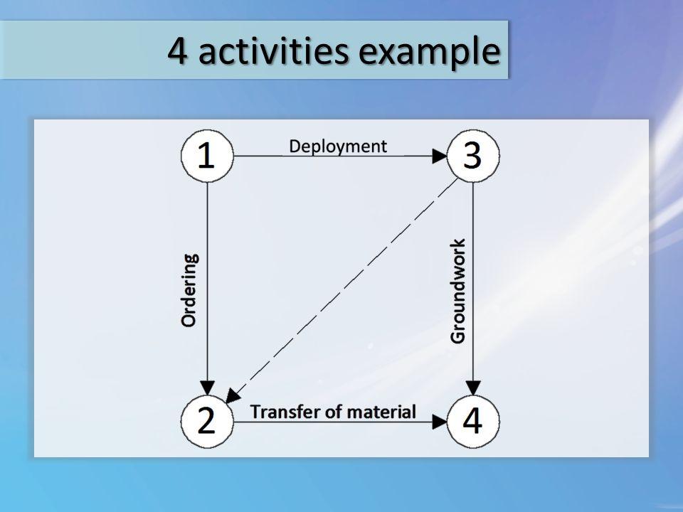 4 activities example