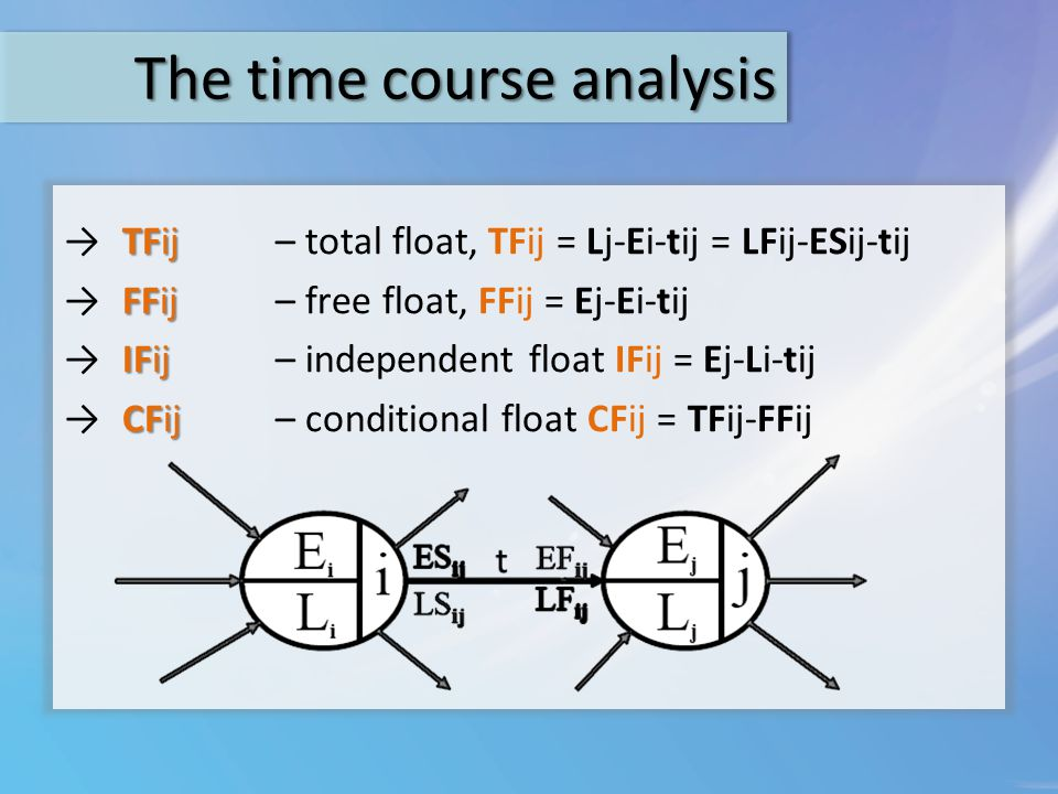 The time course analysis The Forward pass (first phase) gives the turnaround time and the earliest possible occurence of events.