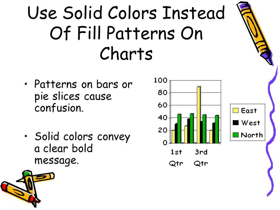 Use Solid Colors Instead Of Fill Patterns On Charts Patterns on bars or pie slices cause confusion.