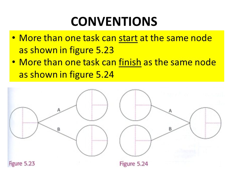 CONVENTIONS More than one task can start at the same node as shown in figure 5.23 More than one task can finish as the same node as shown in figure 5.