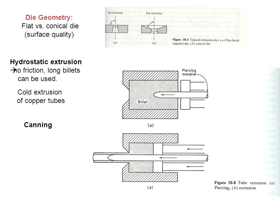 Die Geometry: Flat vs. conical die (surface quality) Cold extrusion of copper tubes Hydrostatic extrusion no friction, long billets can be used. Canni