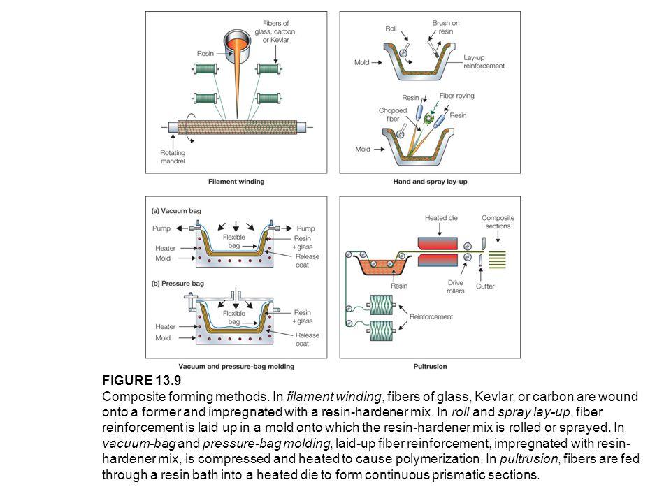 FIGURE 13.9 Composite forming methods.