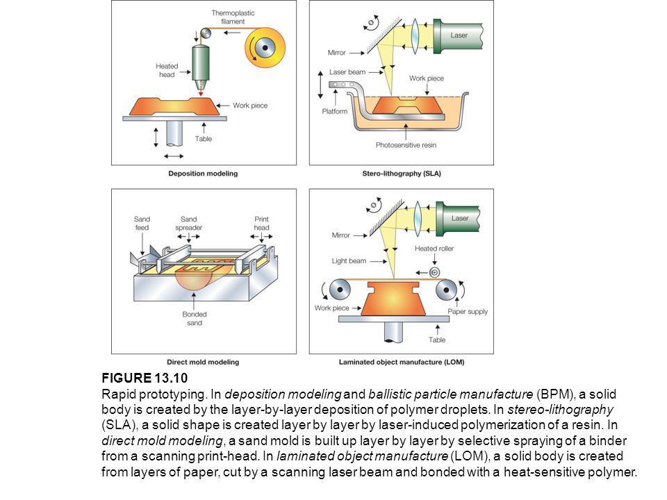 FIGURE 13.10 Rapid prototyping. In deposition modeling and ballistic particle manufacture (BPM), a solid body is created by the layer-by-layer deposit