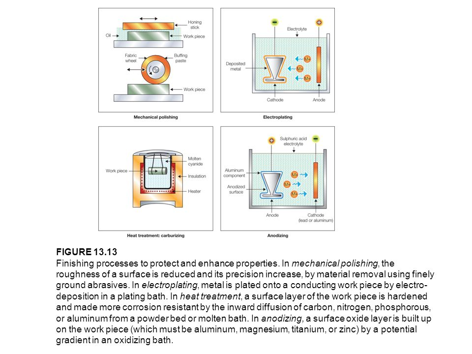 FIGURE 13.13 Finishing processes to protect and enhance properties. In mechanical polishing, the roughness of a surface is reduced and its precision i