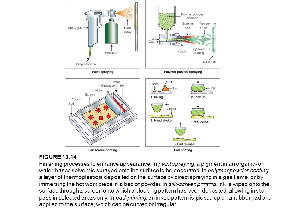 FIGURE 13.14 Finishing processes to enhance appearance. In paint spraying, a pigment in an organic- or water-based solvent is sprayed onto the surface