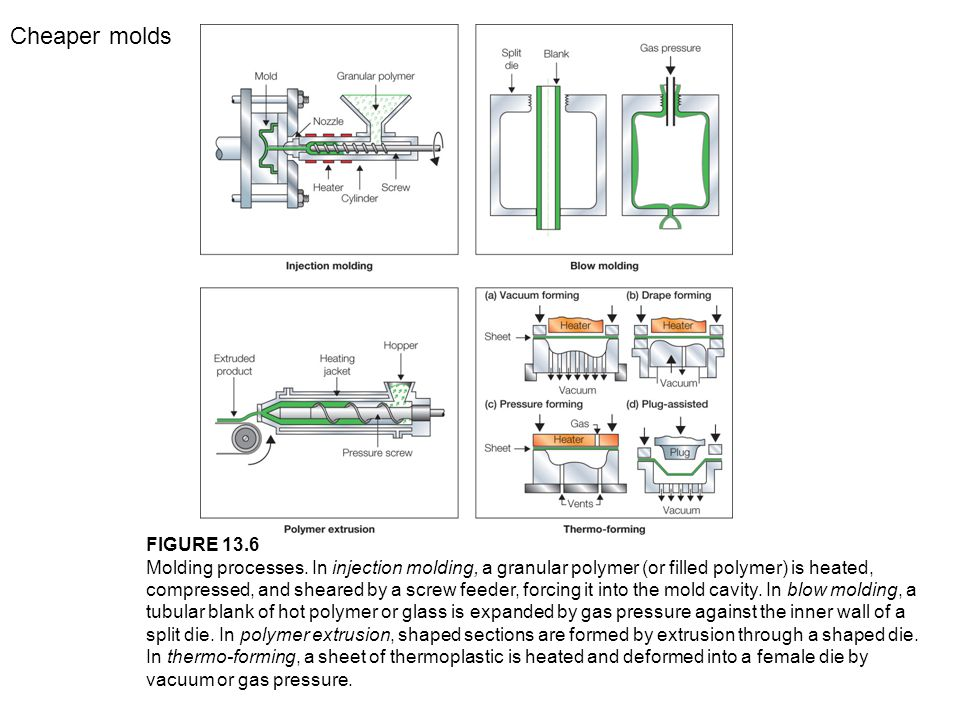 FIGURE 13.6 Molding processes. In injection molding, a granular polymer (or filled polymer) is heated, compressed, and sheared by a screw feeder, forc