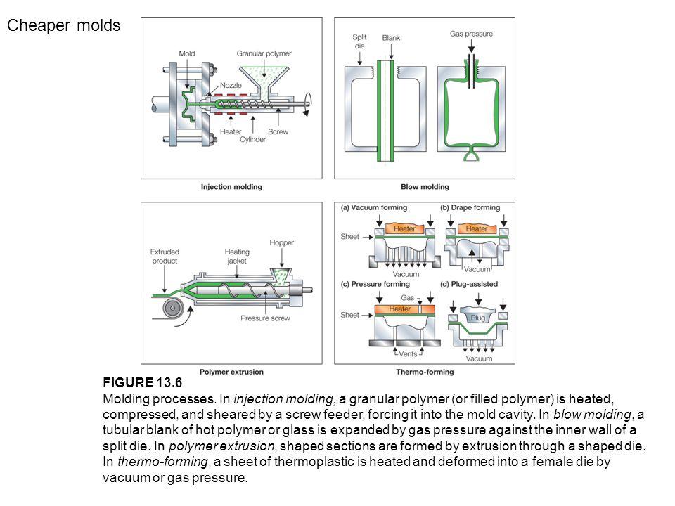 FIGURE 13.6 Molding processes.