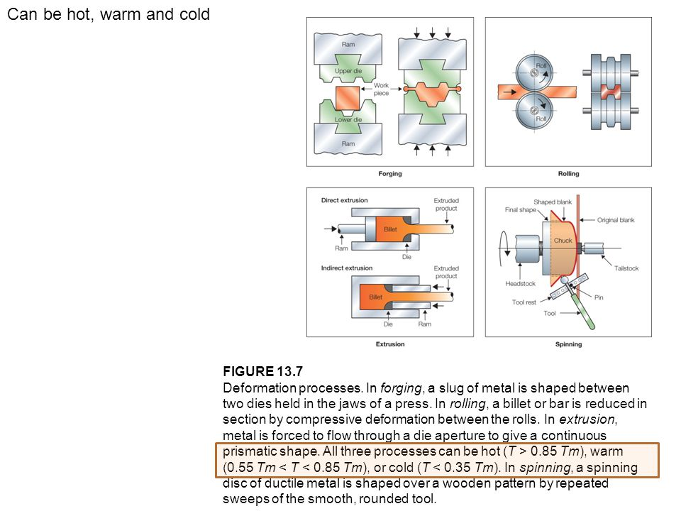 FIGURE 13.7 Deformation processes. In forging, a slug of metal is shaped between two dies held in the jaws of a press. In rolling, a billet or bar is