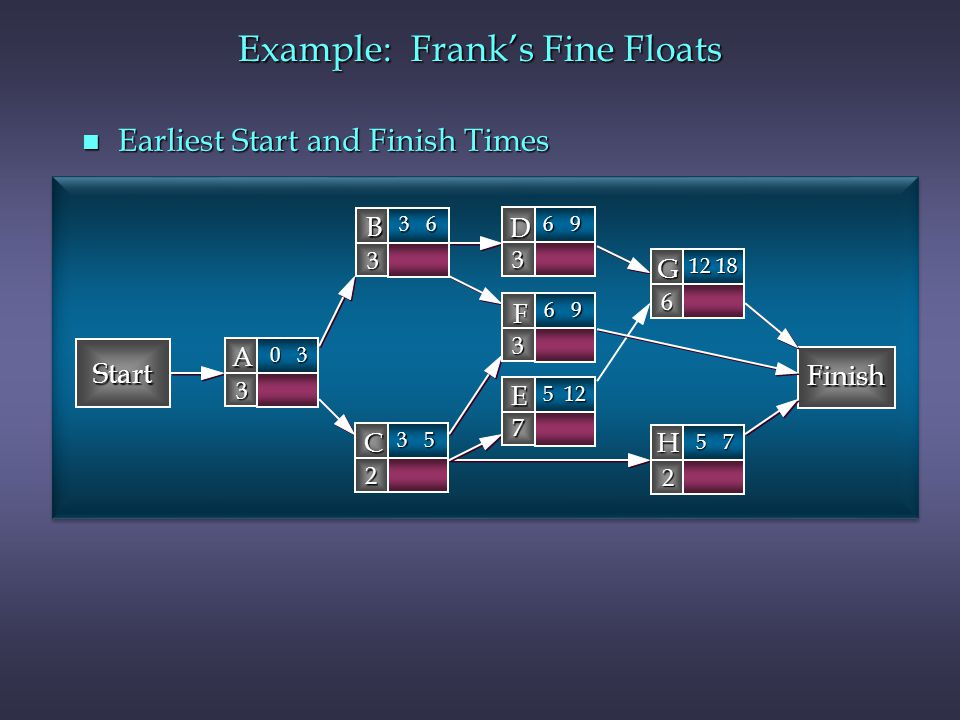 Example: Franks Fine Floats n Earliest Start and Finish Times Start Finish B 3 D 3 A 3 C 2 G 6 F 3 H 2 E 7 0 3 3 6 6 9 3 5 12 18 6 9 5 7 5 12