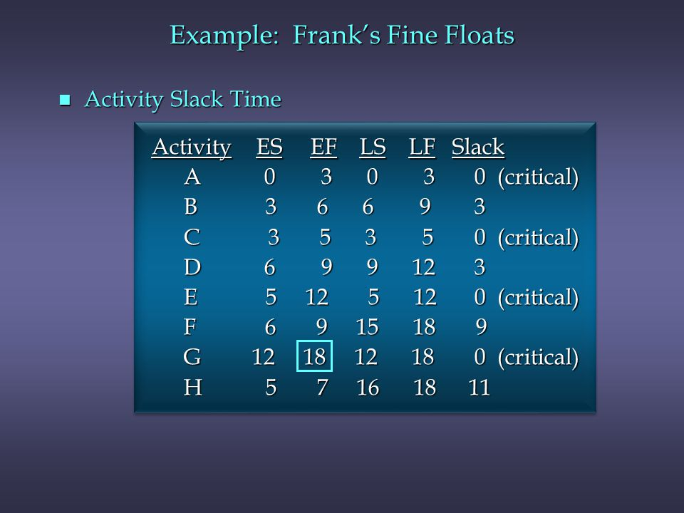 Example: Franks Fine Floats n Activity Slack Time Activity ES EF LS LF Slack Activity ES EF LS LF Slack A 0 3 0 3 0 (critical) A 0 3 0 3 0 (critical)