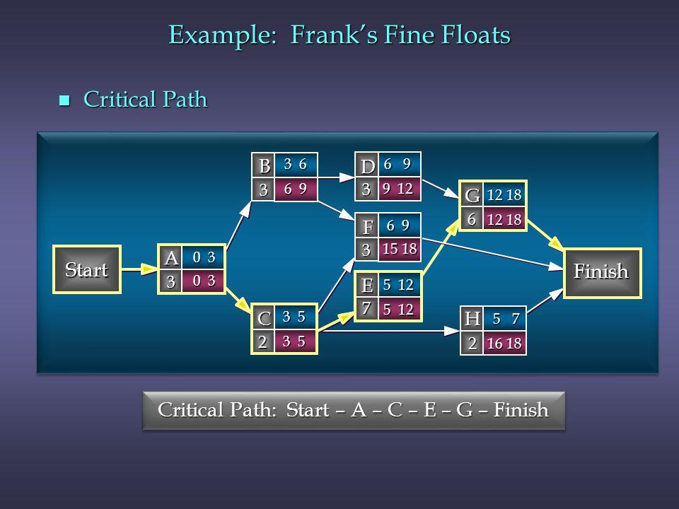 n Critical Path Start Finish B 3 D 3 A 3 C 2 G 6 F 3 H 2 E 7 0 3 3 6 6 9 3 5 12 18 6 9 5 7 5 12 6 9 9 12 0 3 3 5 12 18 15 18 16 18 5 12 Critical Path: