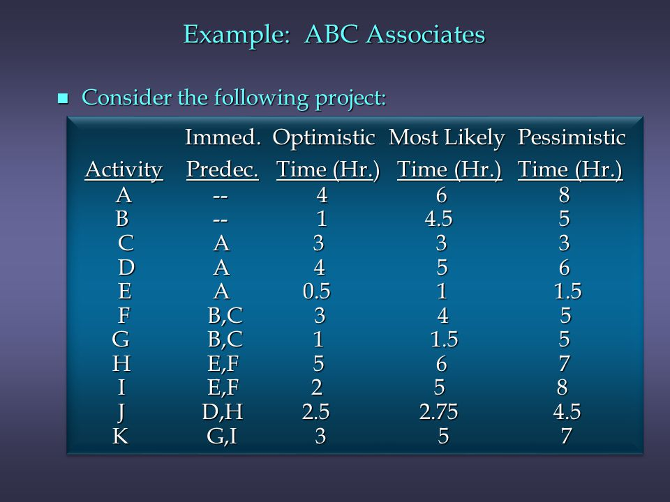 Example: ABC Associates n Consider the following project: Immed. Optimistic Most Likely Pessimistic Immed. Optimistic Most Likely Pessimistic Activity