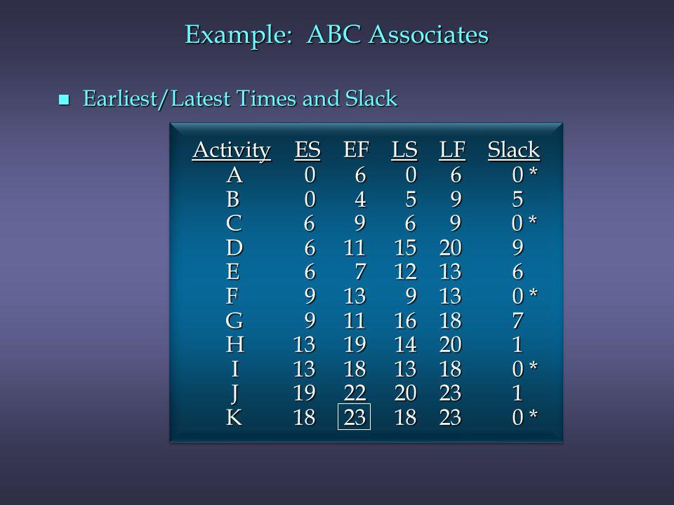 Example: ABC Associates n Earliest/Latest Times and Slack Activity ES EF LS LF Slack A 0 6 0 6 0 * A 0 6 0 6 0 * B 0 4 5 9 5 B 0 4 5 9 5 C 6 9 6 9 0 *