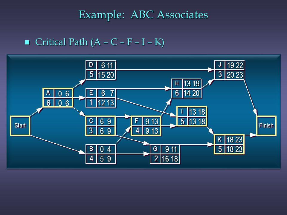 n Critical Path (A – C – F – I – K) 6 6 4 4 3 3 5 5 5 5 2 2 4 4 1 1 6 6 3 3 5 5 0 6 9 13 13 18 9 11 9 11 16 18 13 19 14 20 19 22 20 23 18 23 6 7 6 7 1