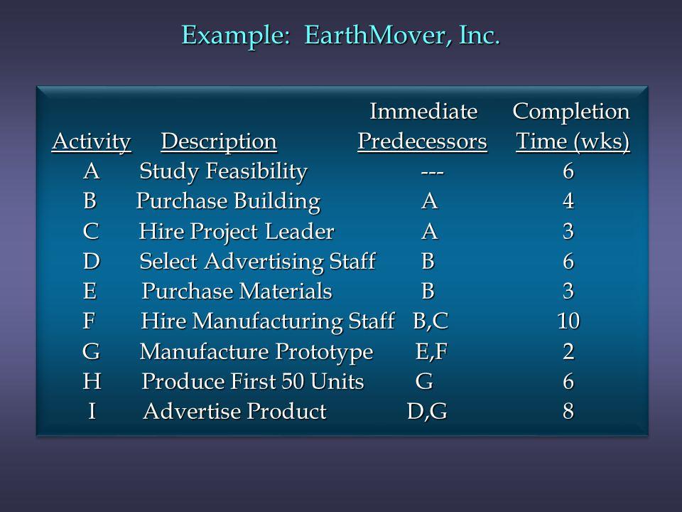 Immediate Completion Immediate Completion Activity Description Predecessors Time (wks) Activity Description Predecessors Time (wks) A Study Feasibilit