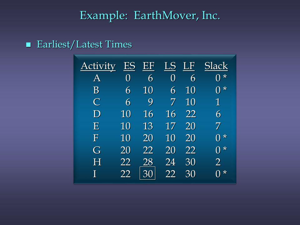 n Earliest/Latest Times Activity ES EF LS LF Slack Activity ES EF LS LF Slack A 0 6 0 6 0 * A 0 6 0 6 0 * B 6 10 6 10 0 * B 6 10 6 10 0 * C 6 9 7 10 1