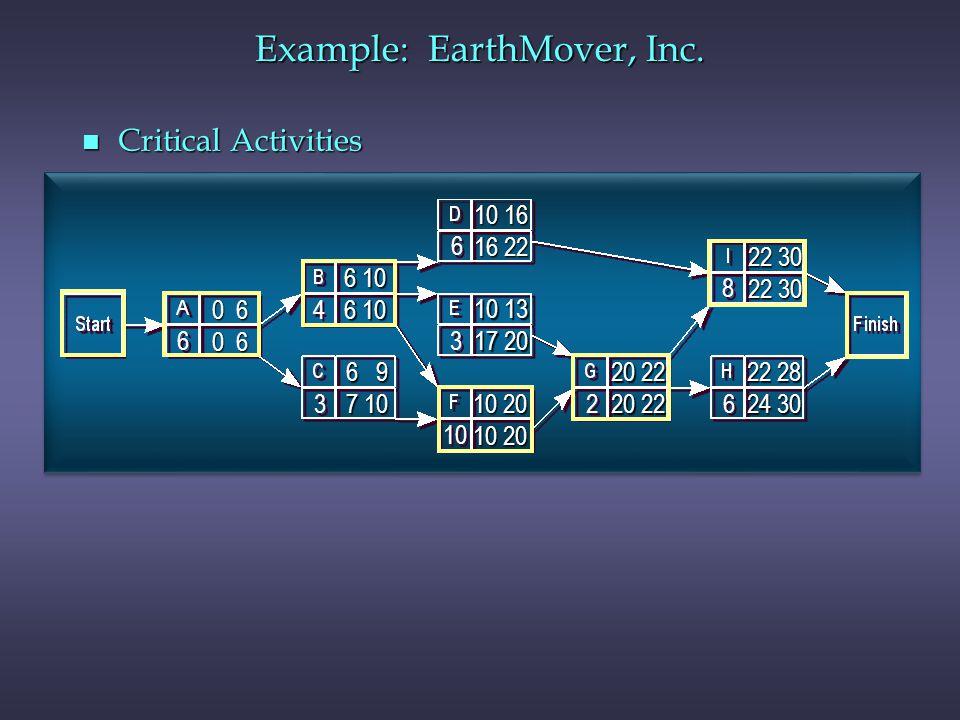 n Critical Activities 6 6 4 4 3 3 10 3 3 6 6 2 2 6 6 8 8 0 6 10 20 10 20 20 22 10 16 16 22 22 30 22 28 24 30 6 9 6 9 7 10 7 10 10 13 17 20 6 10 6 10