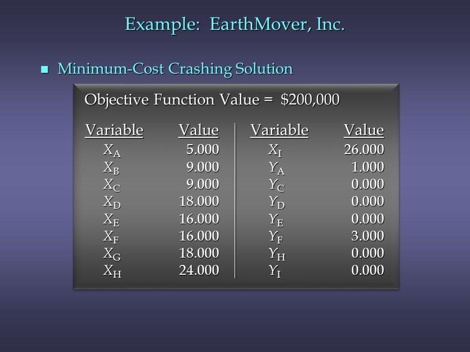 n Minimum-Cost Crashing Solution Objective Function Value = $200,000 Variable Value X A 5.000 X B 9.000 X C 9.000 X D 18.000 X E 16.000 X F 16.000 X G
