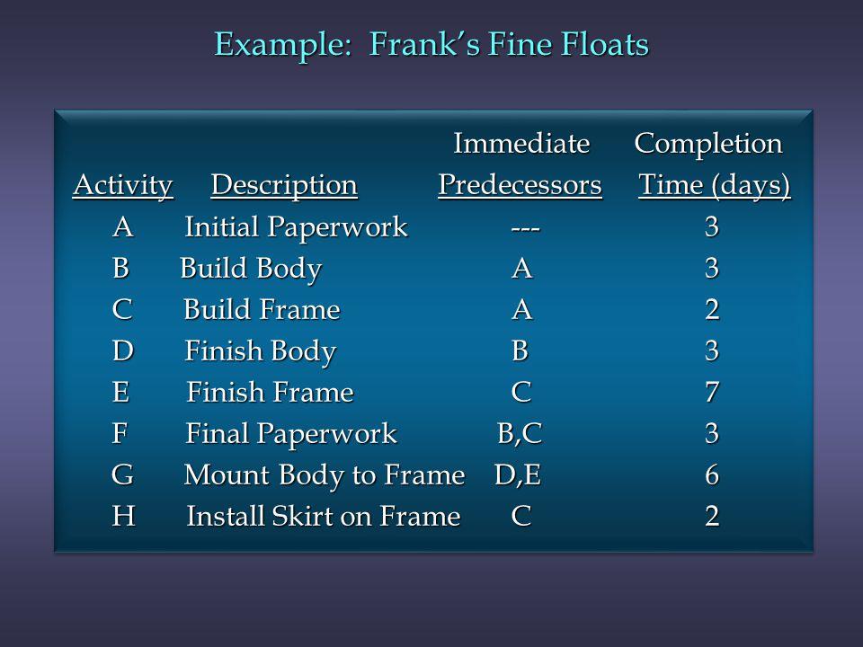 Example: Franks Fine Floats Immediate Completion Immediate Completion Activity Description Predecessors Time (days) Activity Description Predecessors